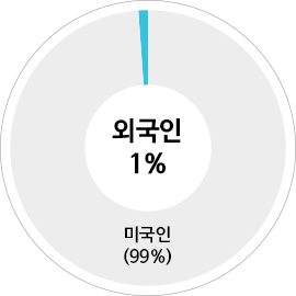 미국의대 지원자 중 외국인 1% 미국인 99%
