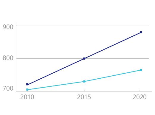 미국의사 수요량 2010 년 730명가량 2015년 800명가량, 2020년은 800명후반으로 예상 이에반해 미국의사 공급량은 2010년 700명가량, 2015년 740명가량, 2020년에는 700명후반으로 800명에도 못 미칠것으로 예상